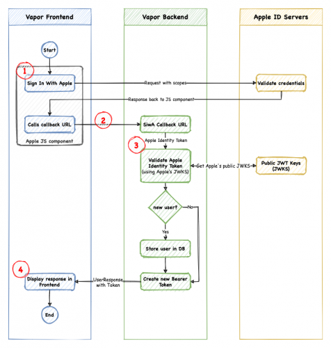 A diagram outlining the Sign in with Apple web flow.