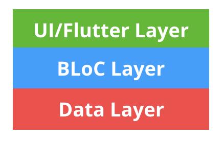 BLoC Layers