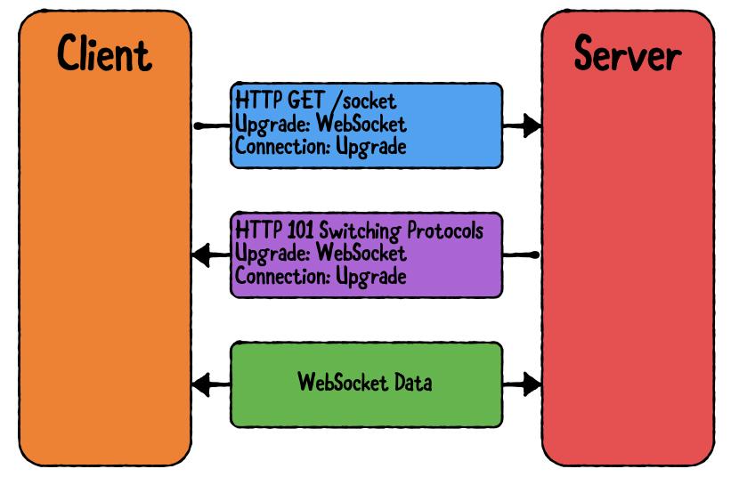 Diagramme montrant le flux de données entre le client et le serveur à l'aide d'un WebSocket