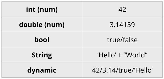 Dart Data Types