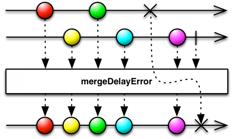 mergeDelayError Operator