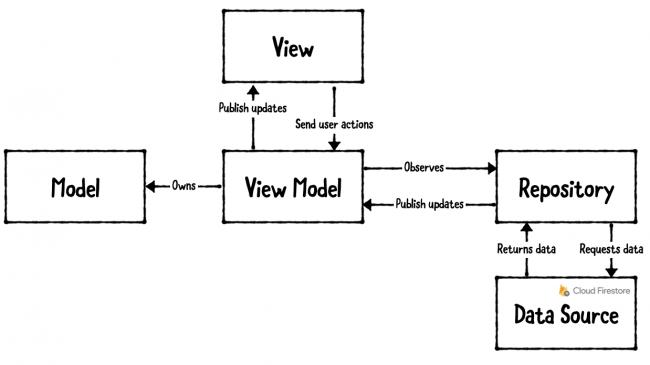 App Architecture Diagram