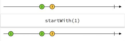 startWith Operator