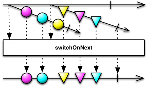switchOnNext Operator