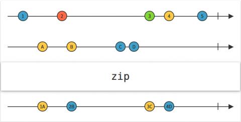 Zip Operator