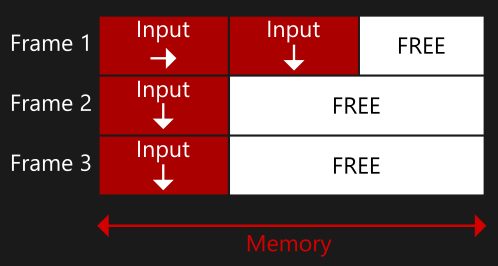 Diagram of memory slots storing input received in each frame