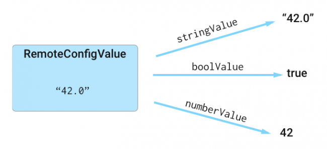 Using helper methods to retrieve the desired value
