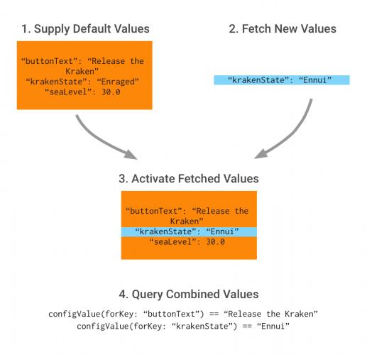 Remote Config workflow