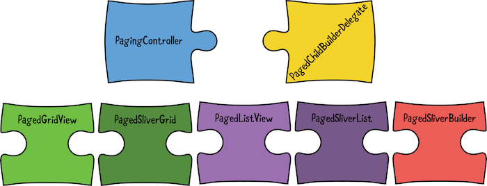 All classes from the Infinite Scroll Pagination package represented as jigsaw puzzle pieces.