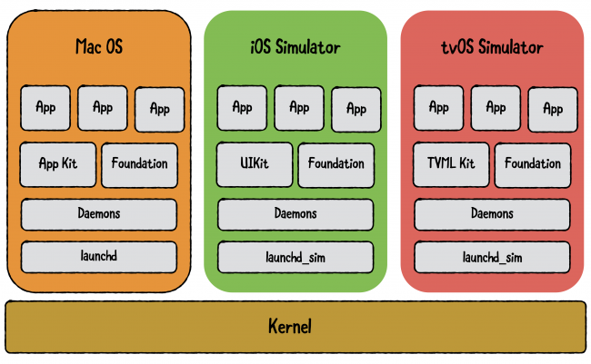 Simulator architecture