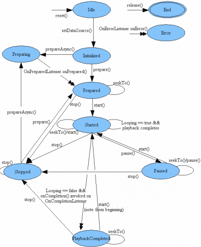 MediaPlayer state diagram