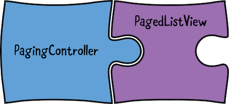 PagingController and PagedListView represented as puzzle pieces.
