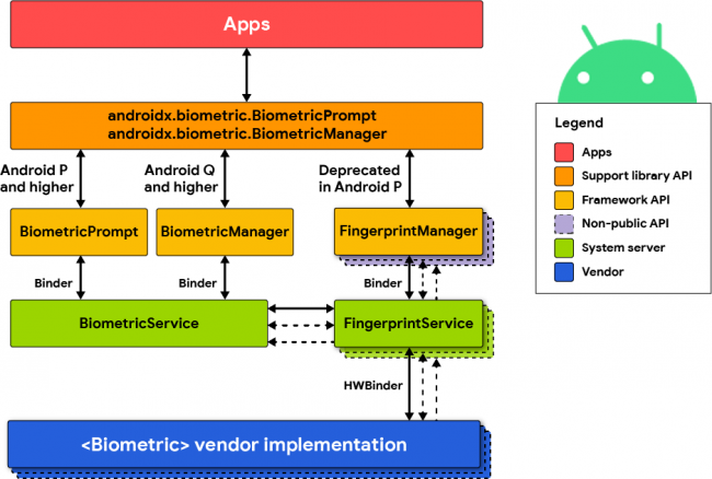Android Biometric Architecture chart