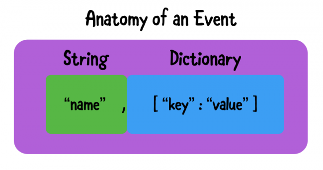 Custom image of an event anatomy and how an event has a name that can be a String and parameters that are Dictionary with key value pairs