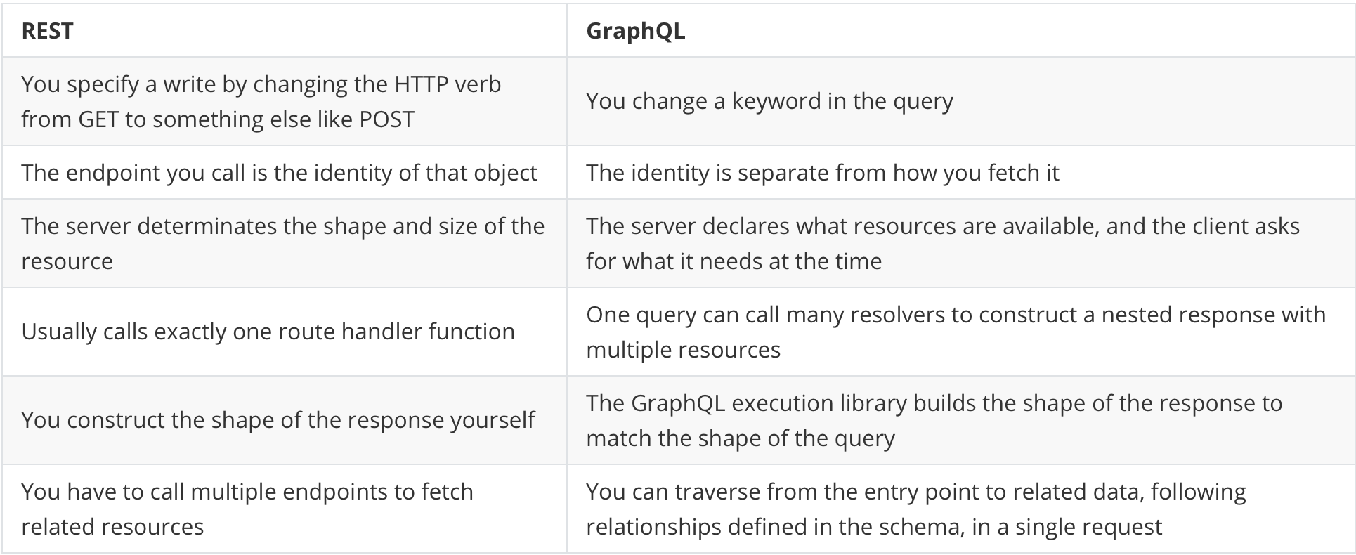 Table showing differences between GraphQL and REST