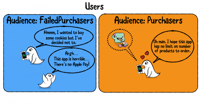 Funny custom image showing how to distinct certain users and add them to custom audiences