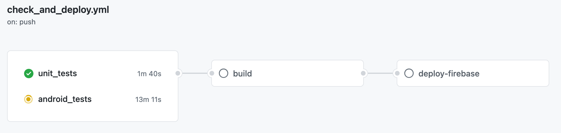 GitHub Actions workflow diagram
