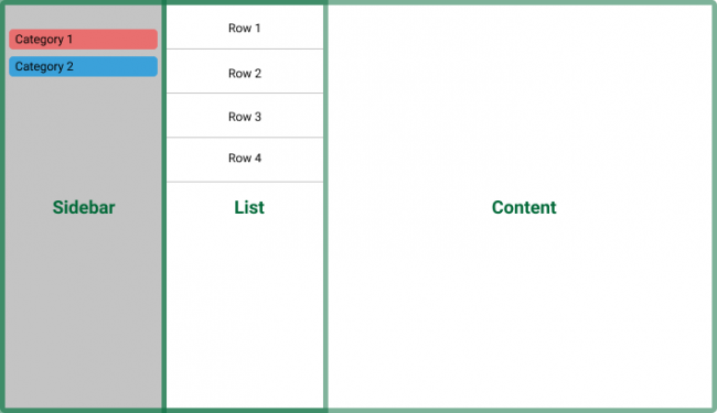 An illustration of a common macOS UI layout. A panel for the sidebar, a list, and a content view.