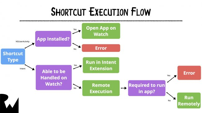 iOS and watchOS Shortcut Execution Flow