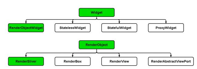 Widget Subclasses and RenderObject Diagram