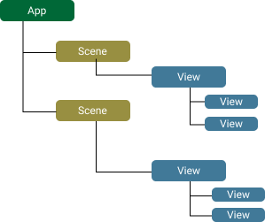 Illustration of the hierarchy of app, scenes and views.