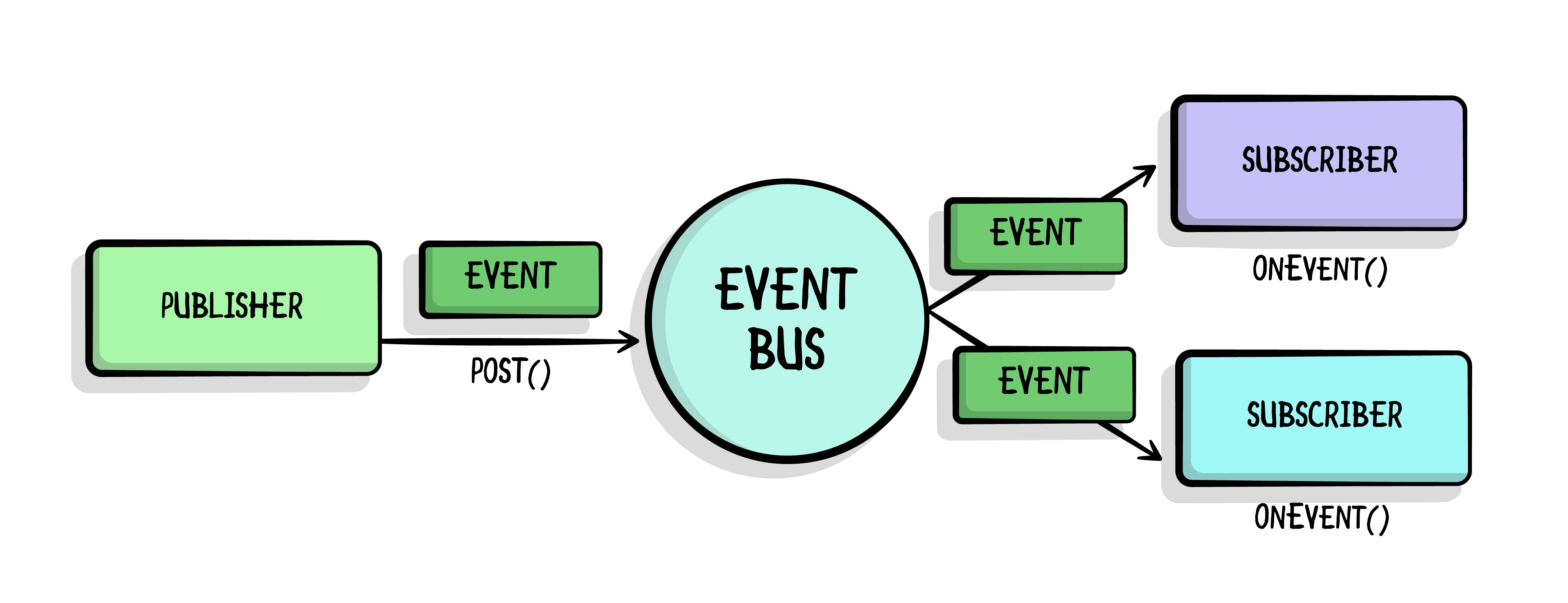 Flow chart that starts with a square block of a publisher, then points to the right to an Event Bus shown in a circle, the arrow connecting both has an Event square and a Post() method. The Event bus, has two arrows coming out and pointing to two subscribers,each labeled with a box, and the arrows also have events on them. The subscriber boxes trigger an OnEvent() method