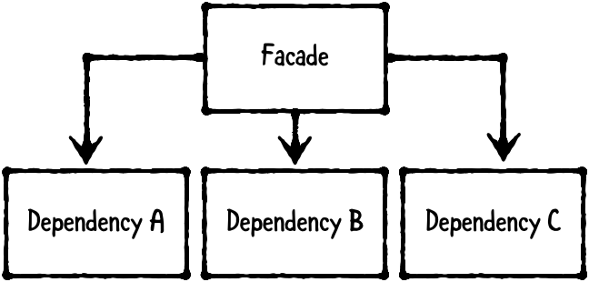block diagram of a facade block pointing to three boxes below it with names: Dependency A, Dependency B, and Dependency C