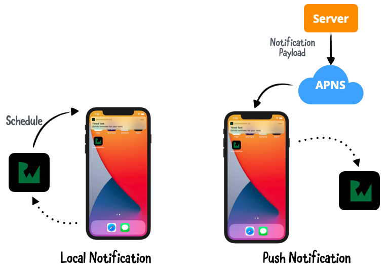 Contrasting Local and Push Notification Processes
