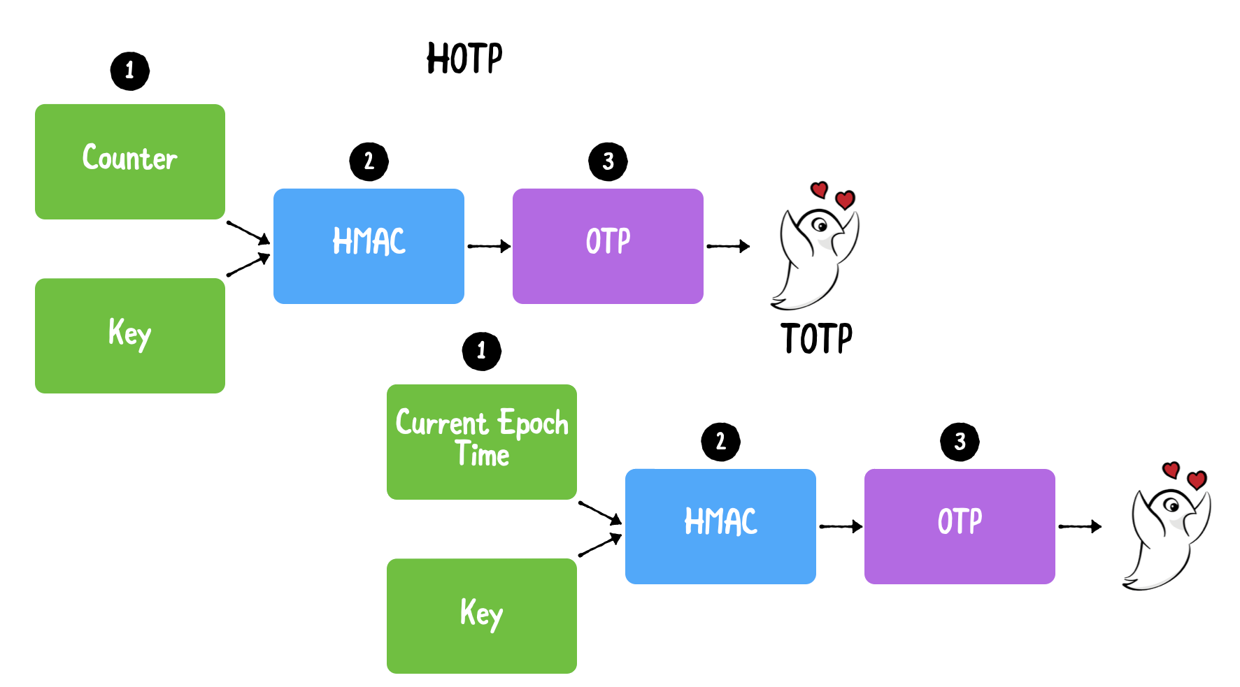OTP and TOTP for two-factor authentication