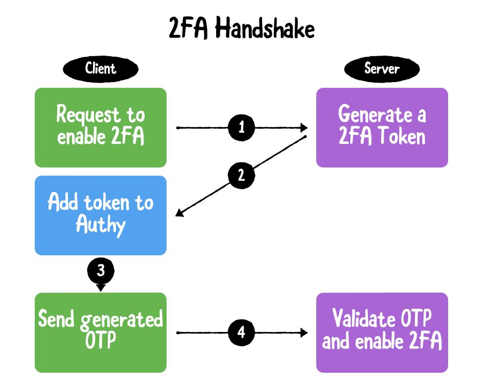 2FA Handshake Diagram