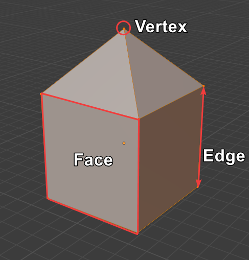 Difference between vertices, edges and faces