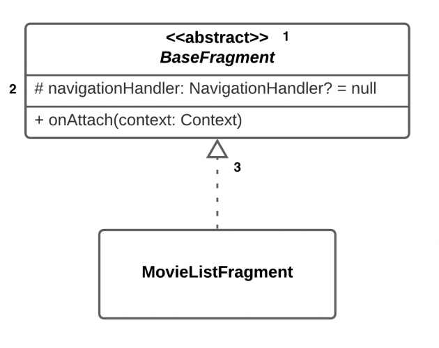 Abstract classes in UML