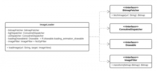 ImageLoader Class Diagram