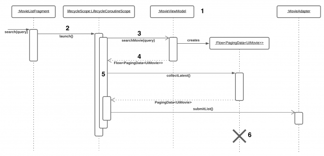 Sequence Diagram with Async messages