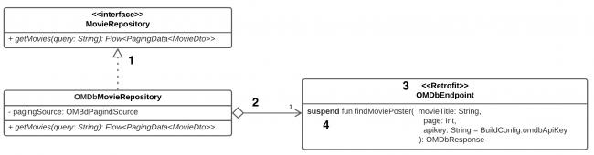 Class Diagram - Aggregation