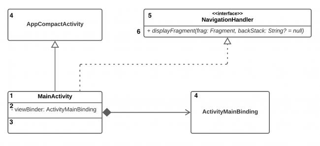 Class Diagram for MainActivity
