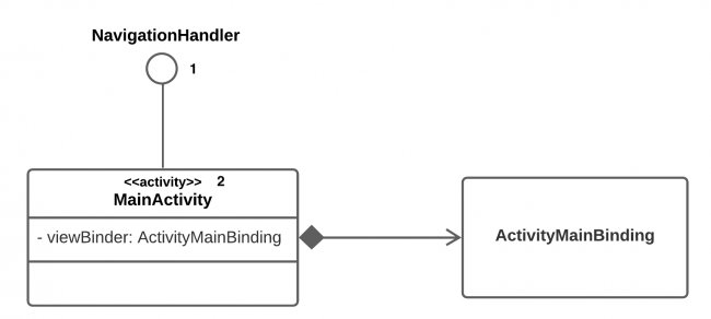 Class Diagram Simplified