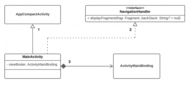 Class Diagram and Relations for MainActivity
