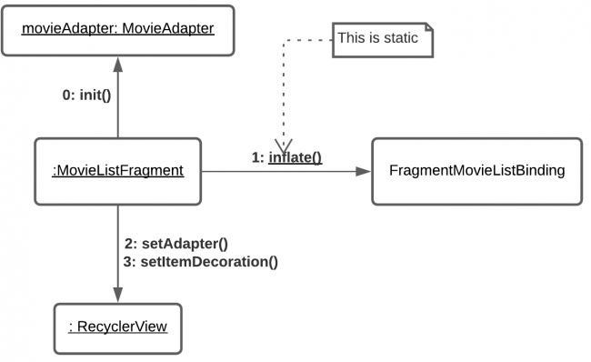 Interaction Diagram for MovieListFragment
