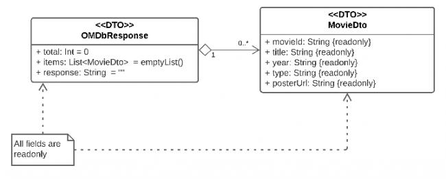 OMDbResponse Class Diagram
