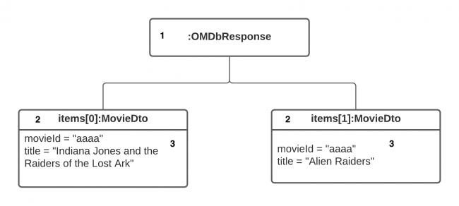 ObjectDiagram - OMDbResponse