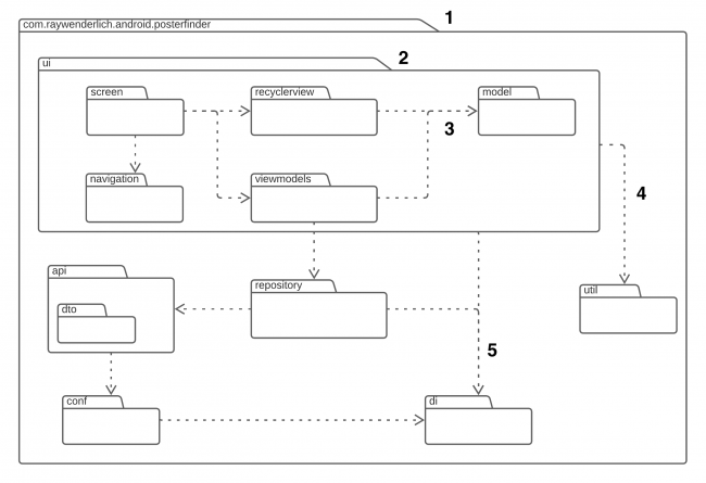 Poster Finder Package Diagram showing file structure