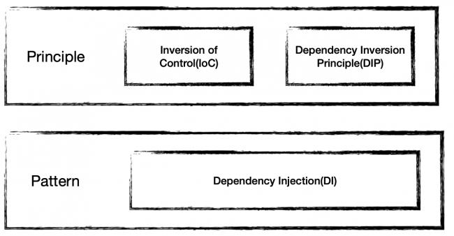 Design principles and design patterns