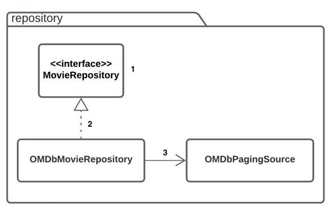 Repository Package Detail Diagram