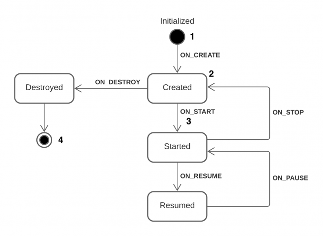 State Diagram - Lifecycle Component