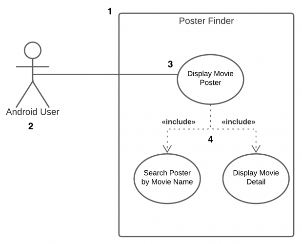 Use Case Diagram showing user interacting with Poster Finder app