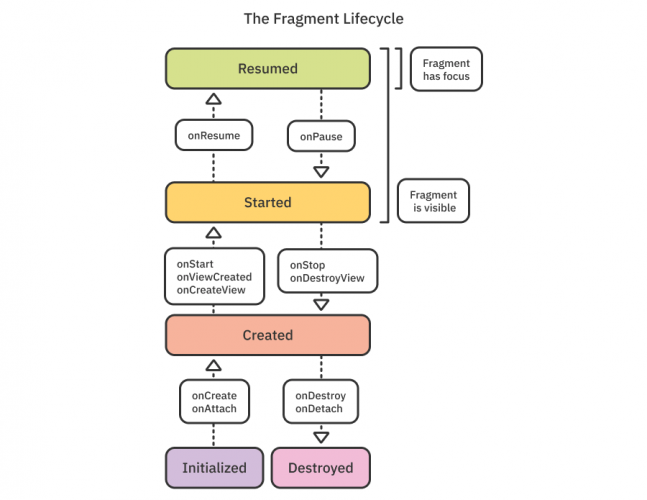 Fragment lifecycle and fragment lifecycle callbacks
