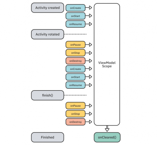 ViewModel lifetime next to the associated activity lifecycle