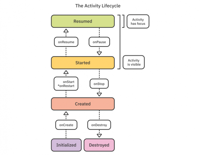 Activity lifecycle and lifecycle callbacks