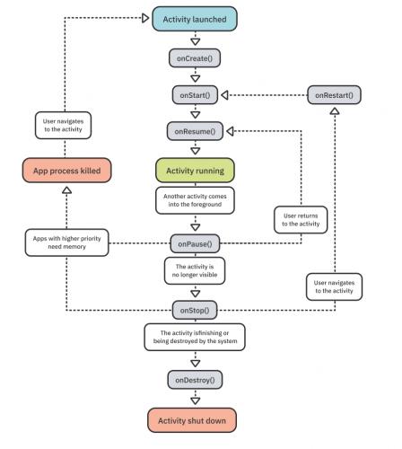 Diagram of activity lifecycle callbacks